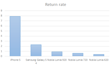 Lumia return rate