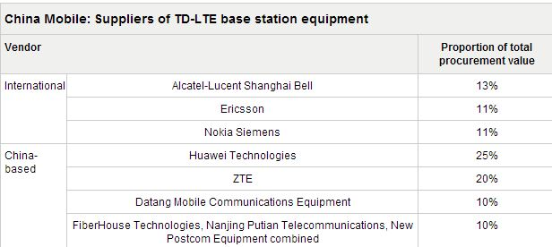 China Mobile ugovor - Nokia Solutions and Networks NSN