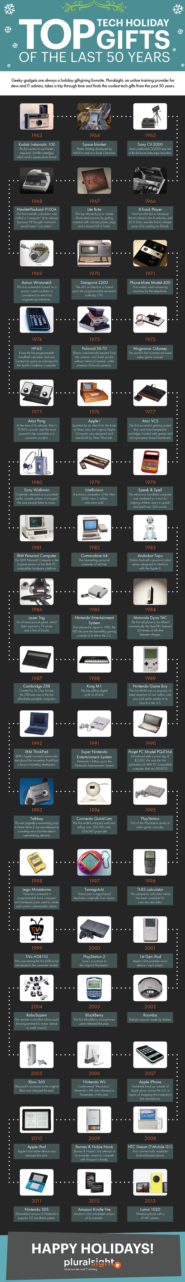 PluralSight-Top-Tech-Holiday-Gifts infografika 2013