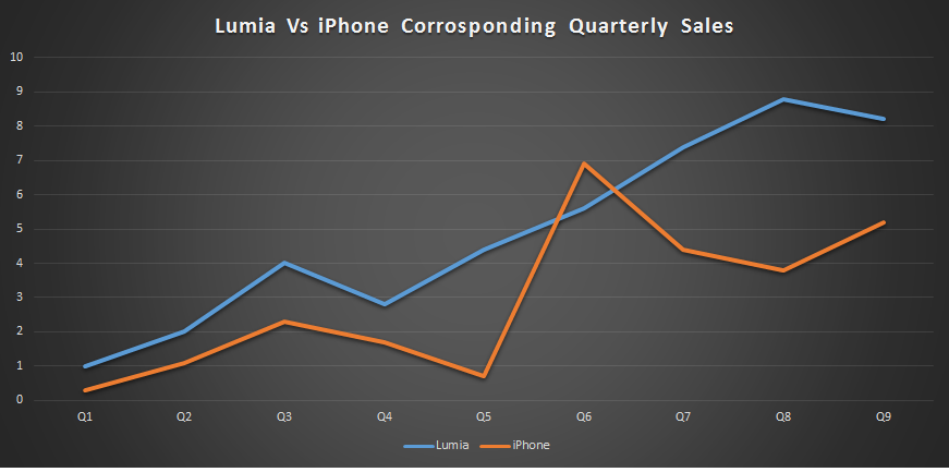 Nokia Lumia vs Apple iPhone prvih 27 mjeseci prodaje