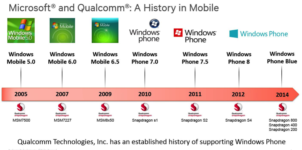 Microsft WP and Qualcomm