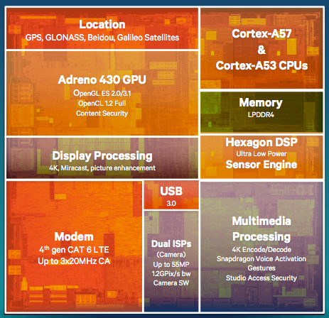 Qualcomm-Snapdragon-810-a