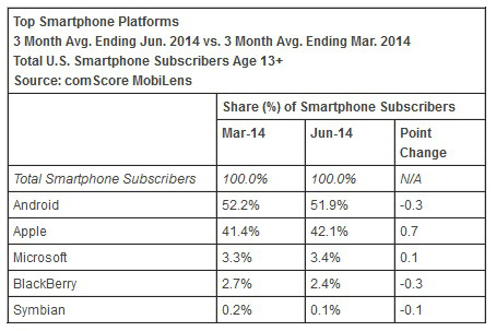 Windows-Phone-US comscore