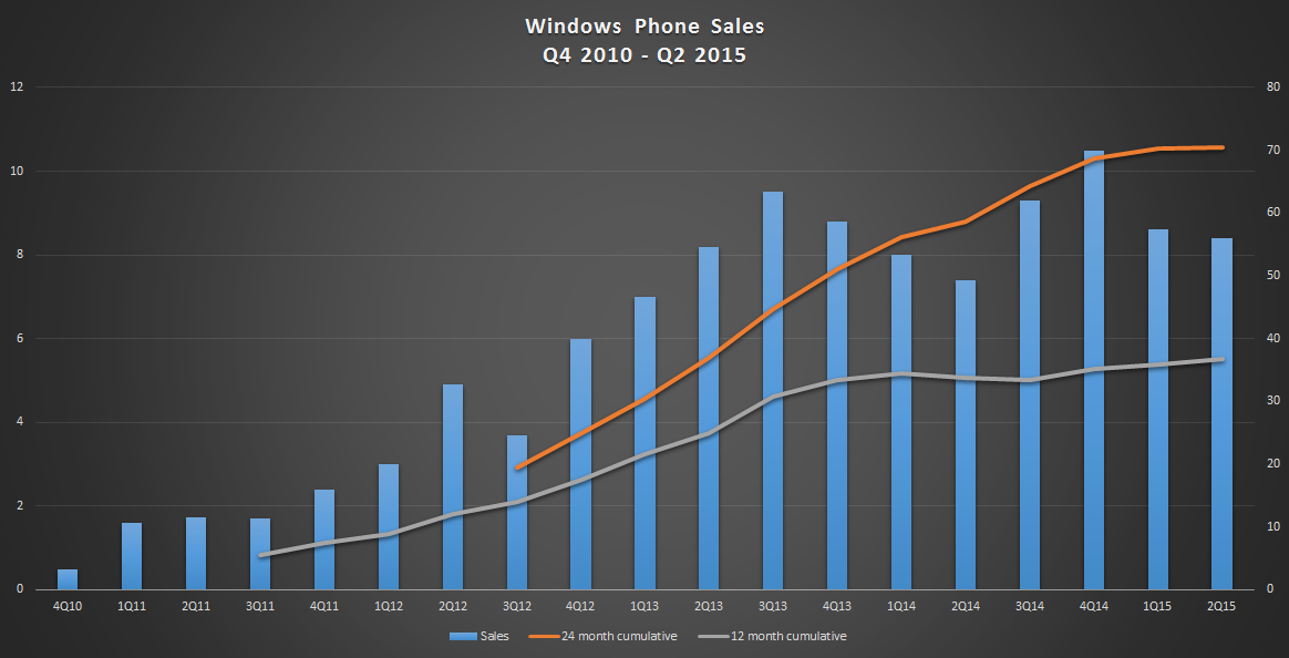 Windows-phones-sales-q4-2010-to-q2-2015