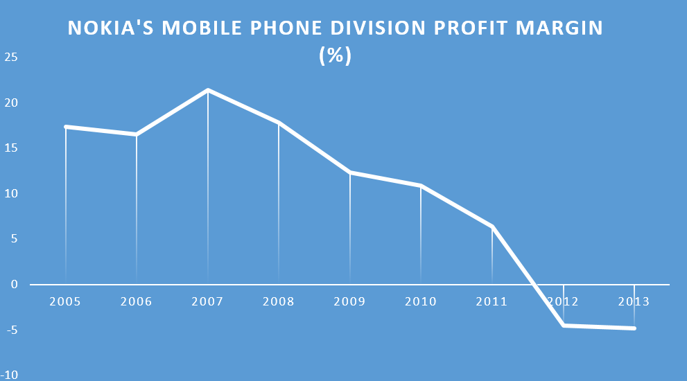 Phone profit margin