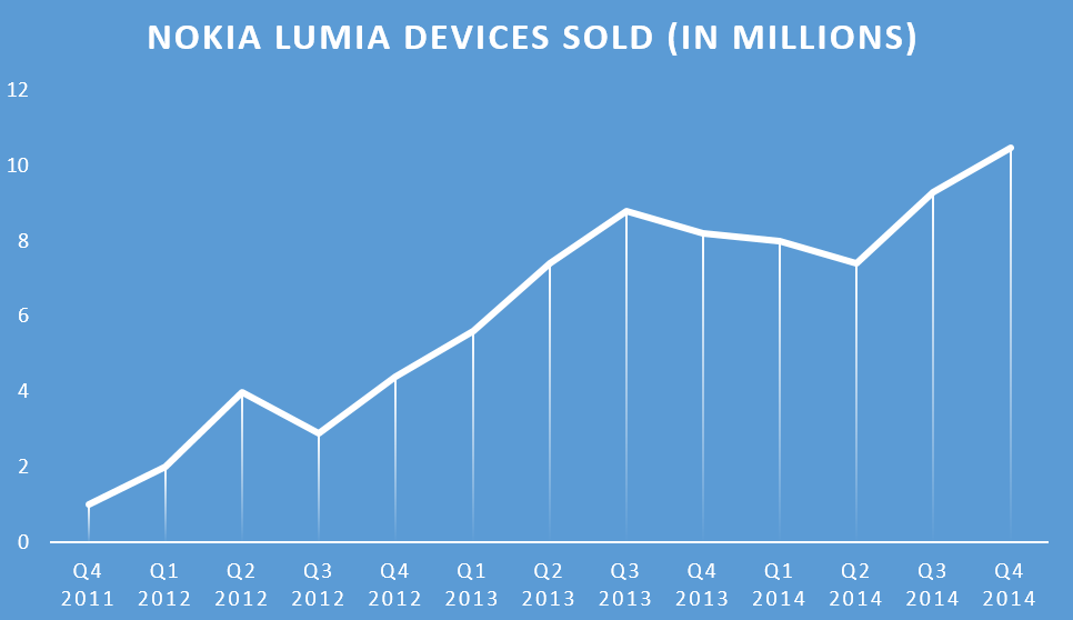Nokia Lumia devices sold