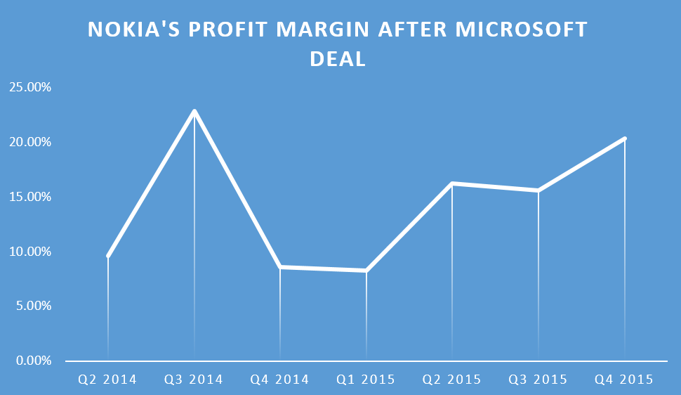 Profit after microsoft