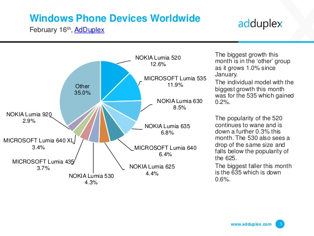 adduplex-windows-phone-device-statistics-report-for-february-2016-5-638