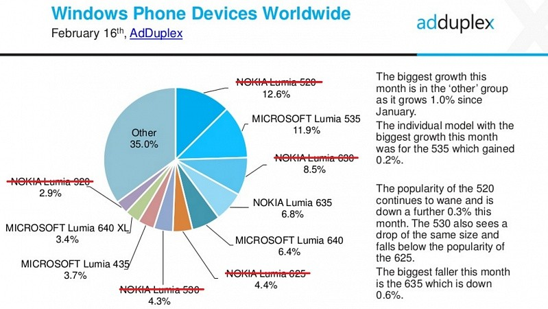 nearly-40-percent-of-windows-phone-devices-not-getting-windows-10-mobile-upgrade-501887-2