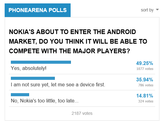 PhoneArena Poll
