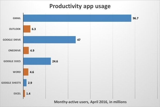 productivity-app-usage-100661931-primary.idge_