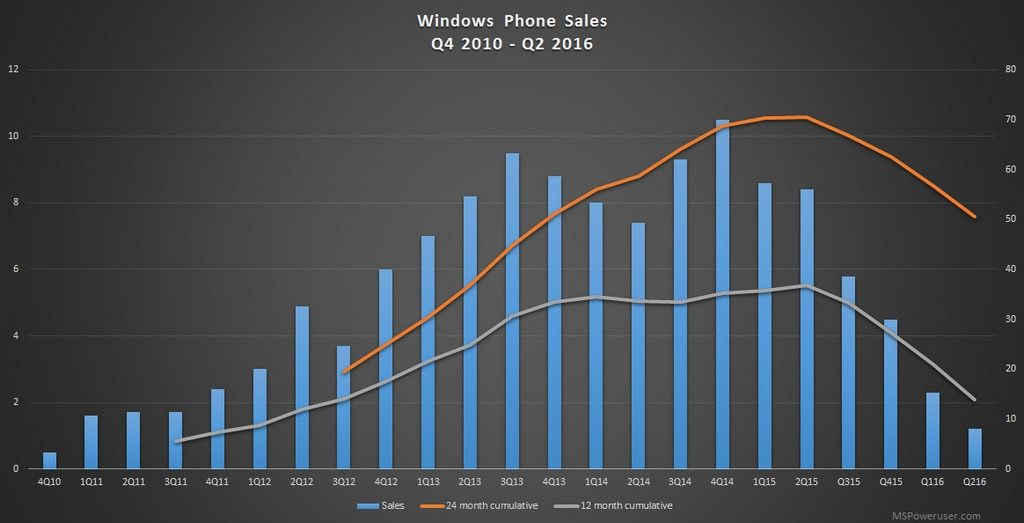 windows-phone-sales-q2-2016-1