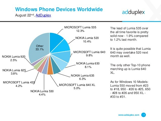 adduplex-windows-phone-device-statistics-for-august-2014-2-1024