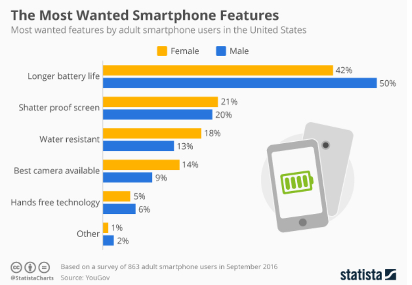 Statista most wanted features