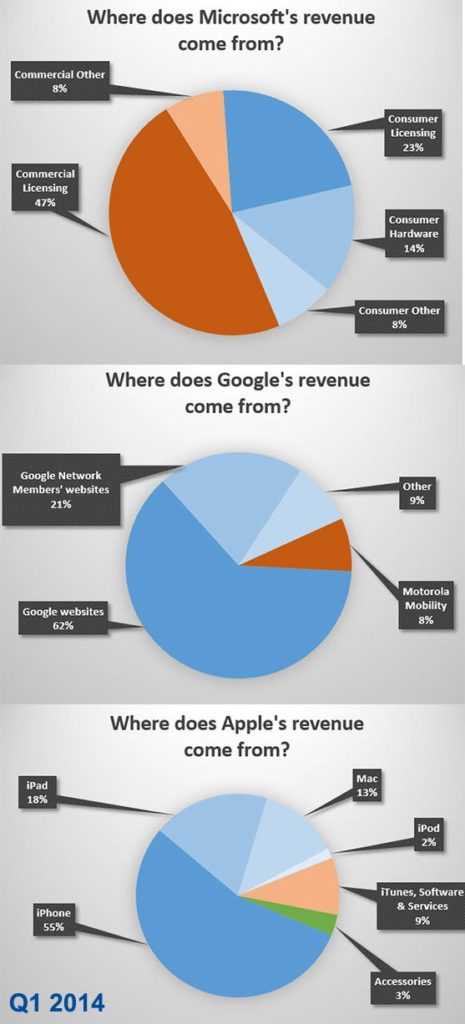 microsoft-google-apple-q1-2014