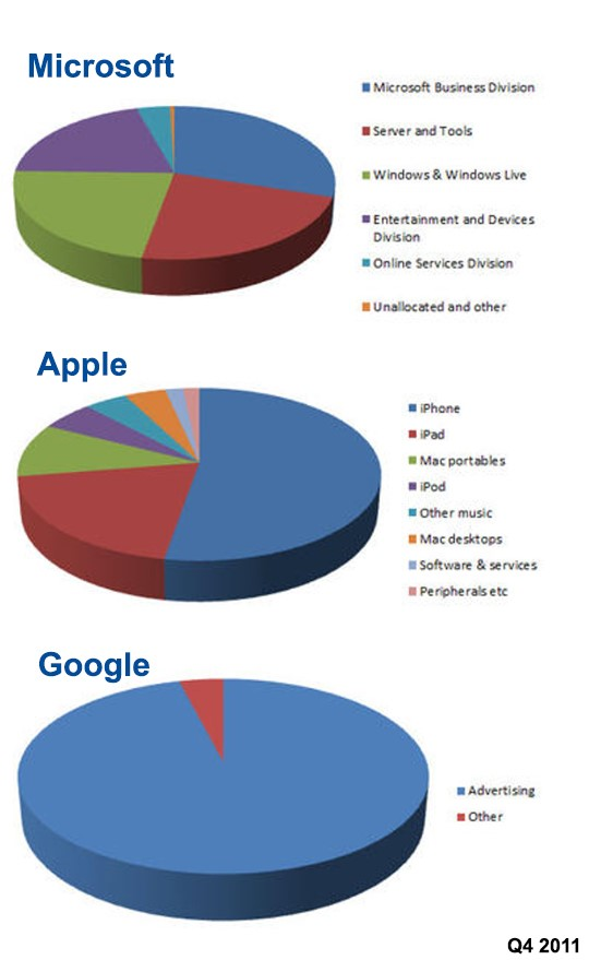 microsoft-google-apple-q4-2011